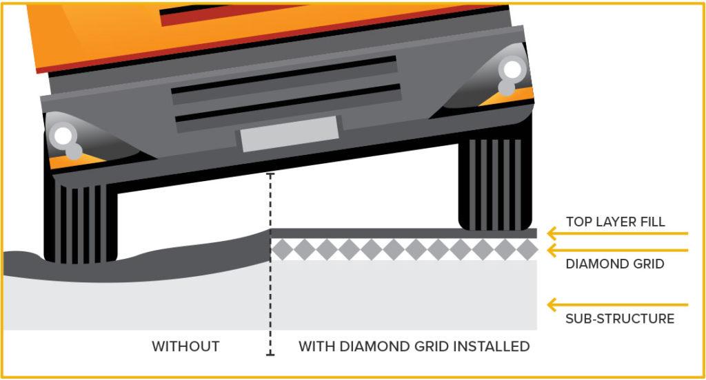 Diamond Grid Stabilization